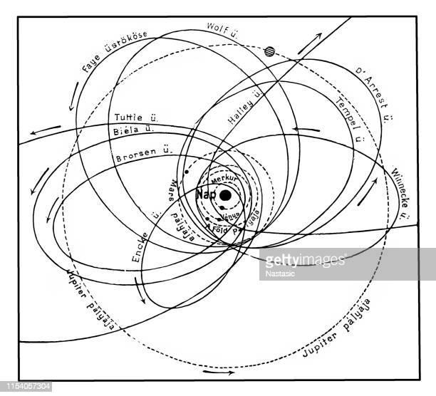 ilustraciones, imágenes clip art, dibujos animados e iconos de stock de cómo los cometas pueden conocer la tierra y otros planetas - cometa espacio