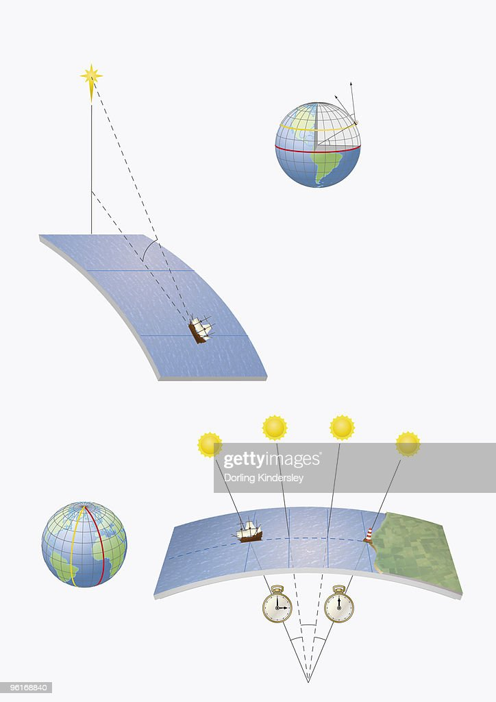 Illustration of methods of navigation, determining latitude and longitude by various means, includin : stock illustration