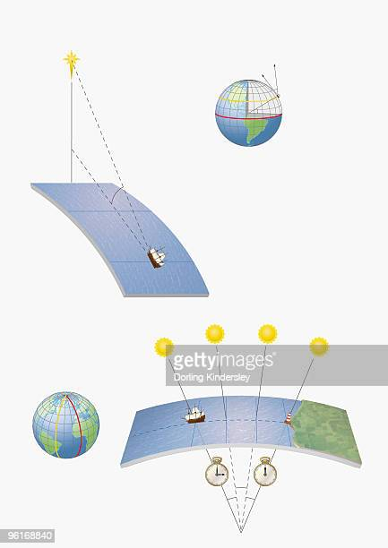 Illustration of methods of navigation, determining latitude and longitude by various means, includin