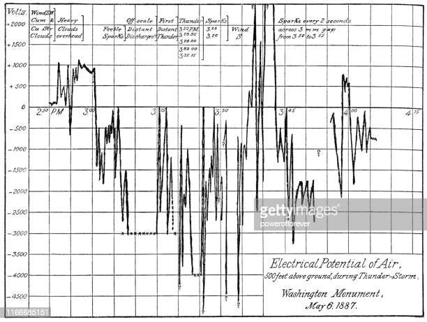 line graph showing the electrical potential of air - 19th century - 1887 stock illustrations, clip art, cartoons, & icons