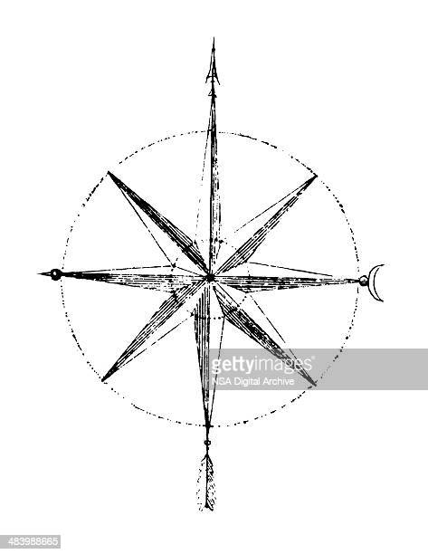 Magnetic Compass | Antique Scientific Laboratory Equipment Illustrations