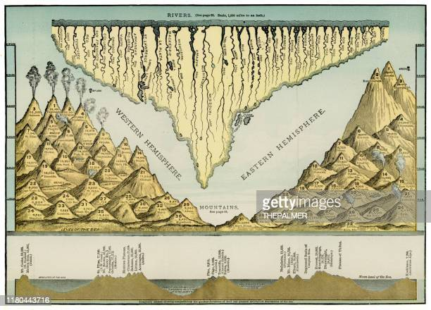 map of rivers and mountains of the world 1886 - mont blanc stock illustrations, clip art, cartoons, & icons