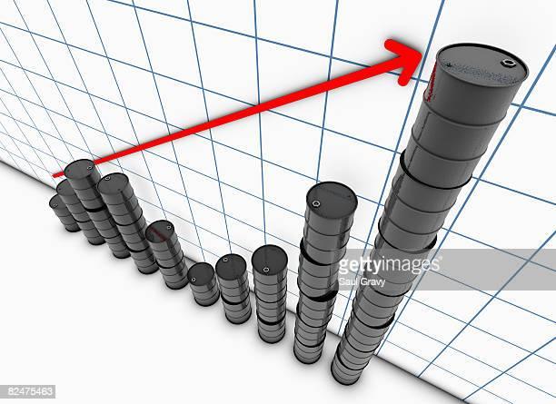 Oil barrel bar chart