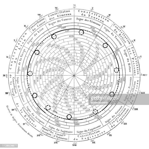 Planet Retrograde Chart of Jupiter for 1750 to 1900 - 19th Century