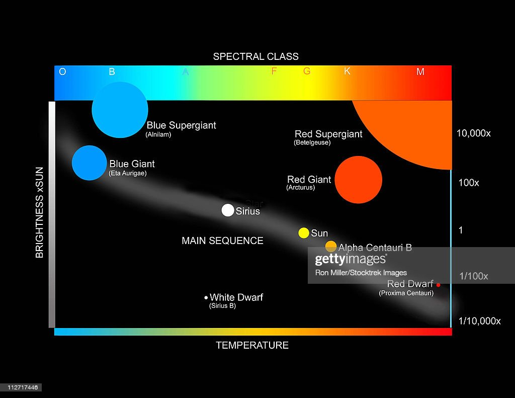 Diagram showing the spectral class and luminosity of stars stock keywords nvjuhfo Images