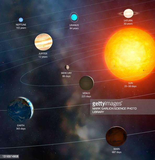 solar system orbital periods, illustration - physics stock illustrations