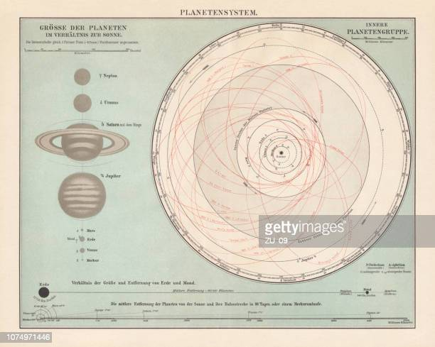ilustrações de stock, clip art, desenhos animados e ícones de solar system, orbits of the planets, lithograph, published in 1897 - arcaico