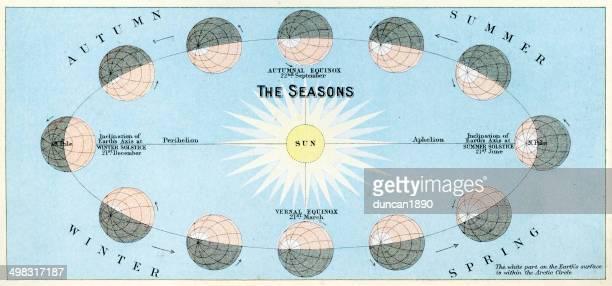 the seasons - star chart stock illustrations