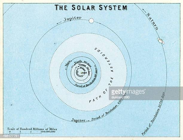 the solar system - star chart stock illustrations