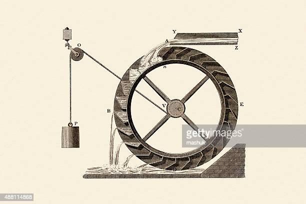 Water wheel 19 century scientific illustration