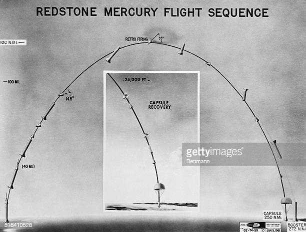 4/27/1961Cape Canaveral FL This diagram shows the planned flight sequence for the suborbital Mercury shot with the inset depicting the recovery of...