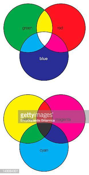 Additive And Subtractive Methods Of Color Combination