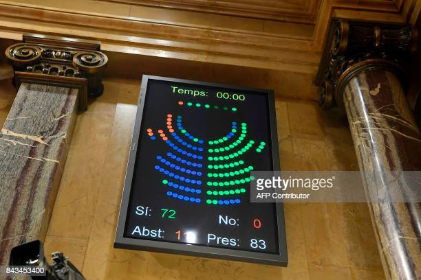 An electronic board displays the results of the vote on a bill for a referendum on independence in Barcelona on September 6 2017 Spain's central...