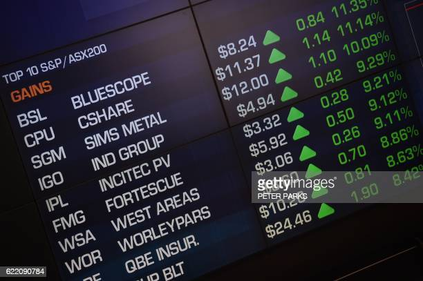An electronic display at the Australian Securities Exchange shows stocks gains during opening trading in Sydney on November 10 2016 Australian stocks...