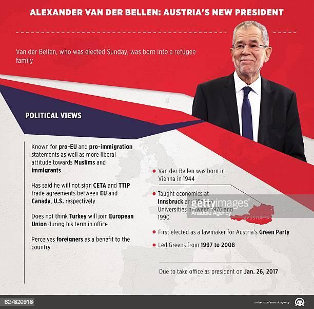 An Infographic with the title 'Alexander Van der Bellen Austria's new president' created on December 04 2016 in Ankara Turkey Van der Bellen who was...