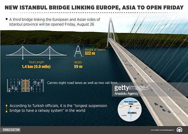 An Infographic with the title 'New Istanbul bridge linking Europe Asia to open Friday' created in Ankara Turkey on August 25 2016 A third bridge...