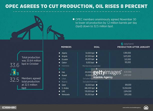 An Infographic with the title 'OPEC agrees to cut production oil rises 8 percent' created on December 01 2016 in Turkey OPEC members Wednesday...
