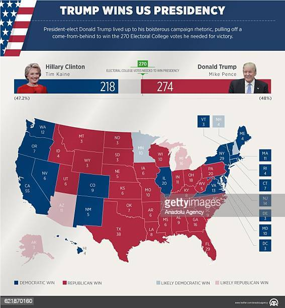 An Infographic with the title 'Trump wins US Presidency' created on November 09 2016 in Turkey Presidentelect Donald Trump has lived up to his...