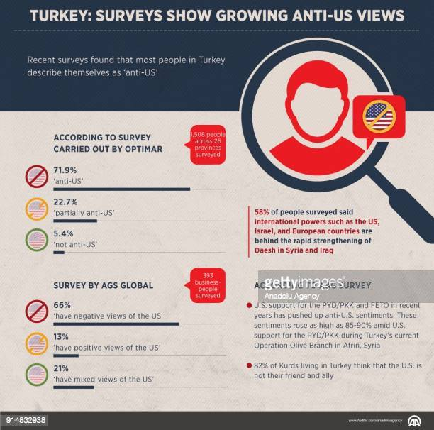 An infographic with the title Turkey Surveys show growing antiUS Views created on February 6 2018 Recent surveys show that most people in Turkey...