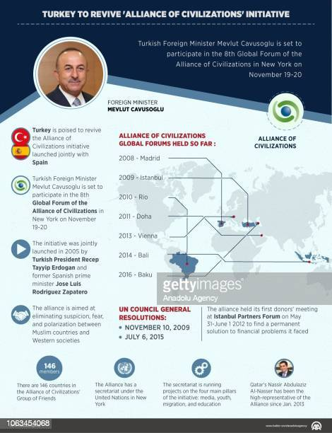 An infographic with the title ''Turkey to revive 'Alliance of Civilizations' initiative'' created on November 19 2018 Turkish Foreign Minister Mevlut...