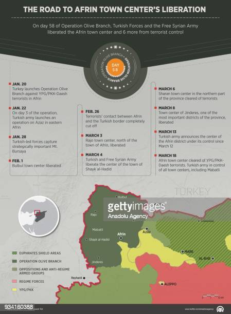 An infographic with title 'The Road to Afrin Town Center's Liberation' created on March 19 2018 On day 58 of Operation Olive Branch Turkish Forces...