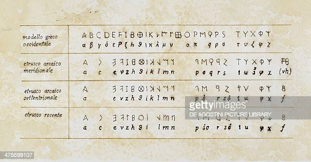 Ancient alphabets reproduced next to each other for comparison Western Greek archaic southern Etruscan archaic northern Etruscan and recent Etruscan...