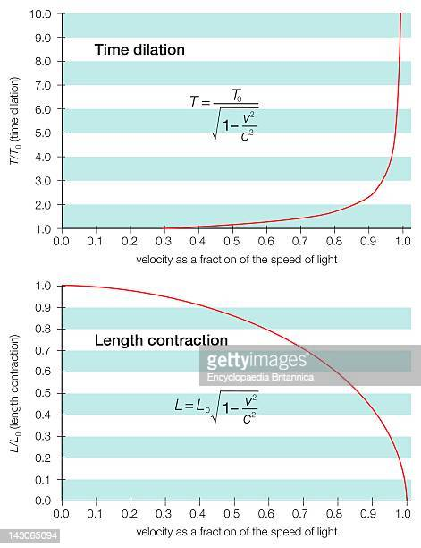 Approaching The Speed Of Light An Object Appears Shorter With A Longer Time Interval Relative To Its Intervals When At Rest