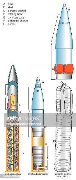 Artillery Ammunition Three Basic Types Of Artillery Ammunition