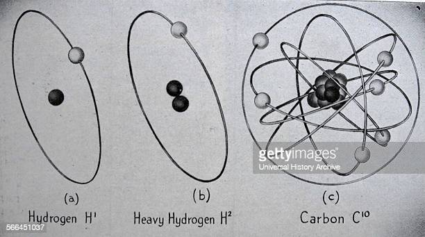 Atoms are like tiny solar systems with electron 'planets' revolving round protons and neutrons Hydrogen is the simplest with one proton and one...