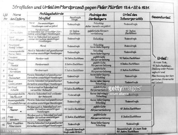 Auflistung der Straftaten und der Urteile im Prozeß gegen Peter Kürten Am 22 April 1931 wurde Peter Kürten wegen Mordes in neun Fällen und weiteren...