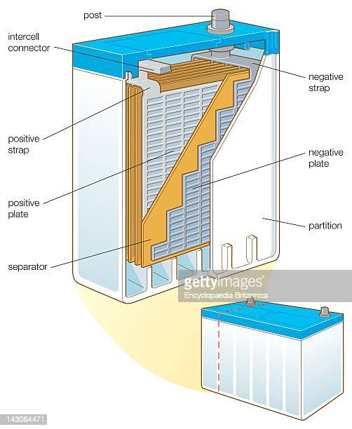 AutomotiveType LeadAcid Battery A Storage Battery That Holds Its Charge For A Long Time And Can Be Recharged