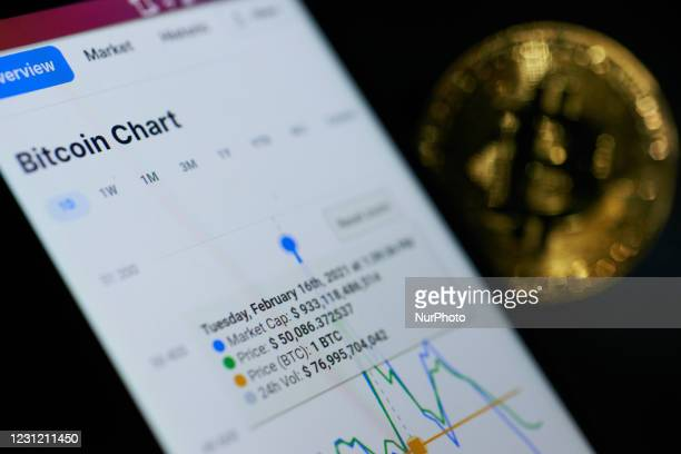 Bitcoin soared on Tuesday to an all-time high reaching the $50,000 milestone at $50.602. It has risen around 70% so far this year, with most of the...
