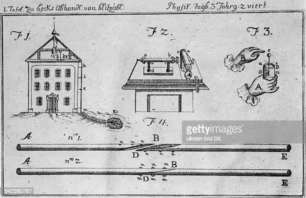 Blitzableiter von B. Franklinaus dem physikalischen Tagebuch fürFreunde der Natur 1786