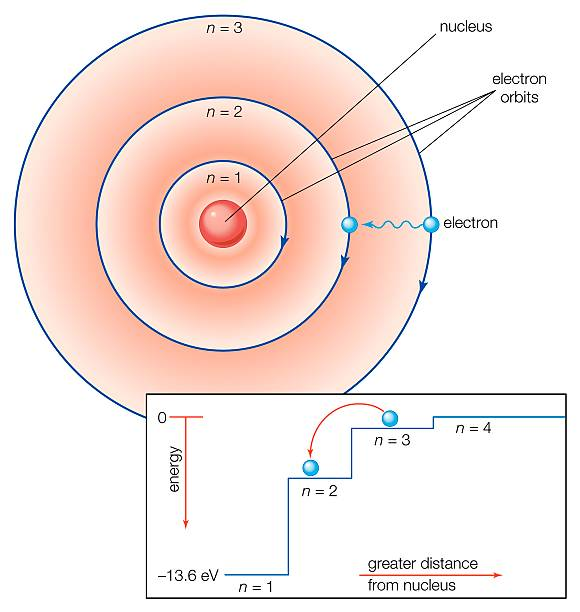 Bohr Atomic Model Pictures Getty Images