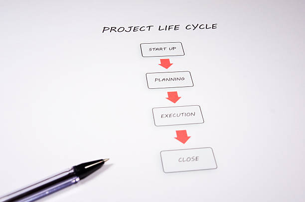 project planning execution and closure essay In this section, we describe the activities for project closure project closure project planning guide (in pdf-format) more info our complete set of templates.