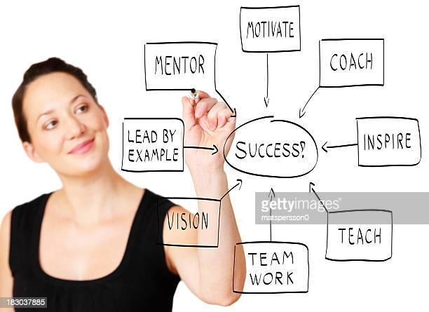 Mujer de negocios mostrando el camino hacia el éxito