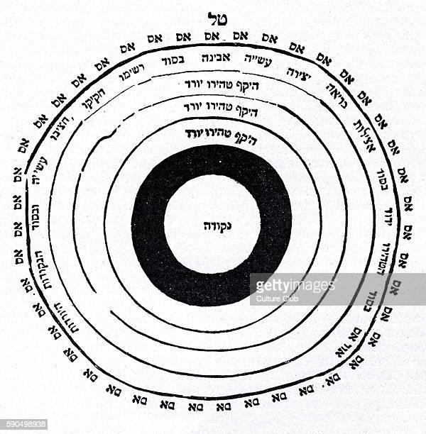 Cabala/ Kabbalah Relation of the cabalistic spheres source Shefa Tal Hanau by Shabbetai Sheftel Horowitz