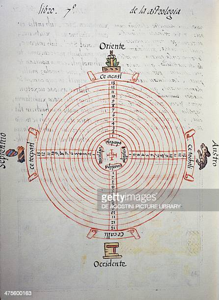 Calendar of the years from the Florentine Codex bilingual version in Spanish and Nahuatl General History of the Things of New Spain by the Spanish...