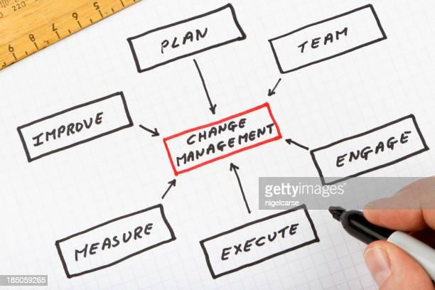 Diagrama de proceso de gestión de cambio