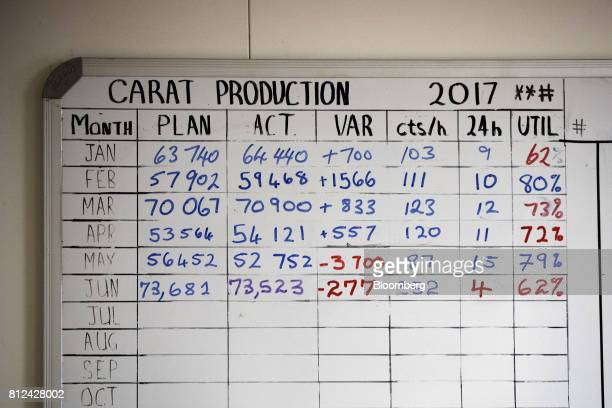 A chart detailing the monthly carat production plan and actual diamond tally sits on display in the crew quarters aboard the Mafuta diamond mining...
