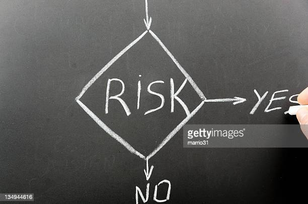 A chart of risk on a chalk board