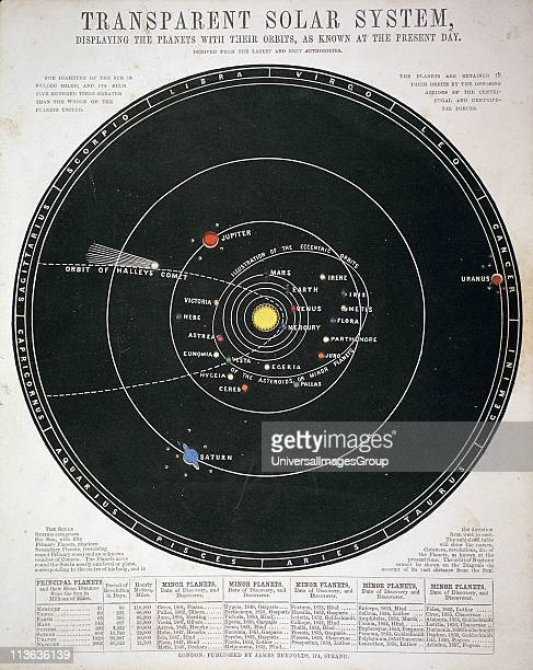 Chart of solar system with path of Halley's comet in 1835 and positions of some of the Asteroids discovered up to 1857 Educational plate c1857
