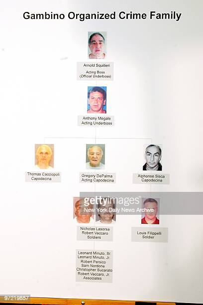 A chart showing the chain of command of the Gambino crime family is on display during an FBI news conference at St Andrews Plaza The acting boss and...