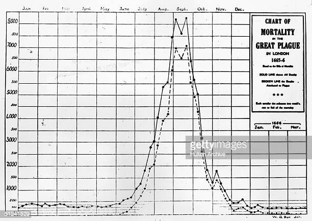 Circa 1666, A graph showing the huge increase in deaths during the Great Plague of London in 1665 and 1666. The solid line shows all deaths and the...
