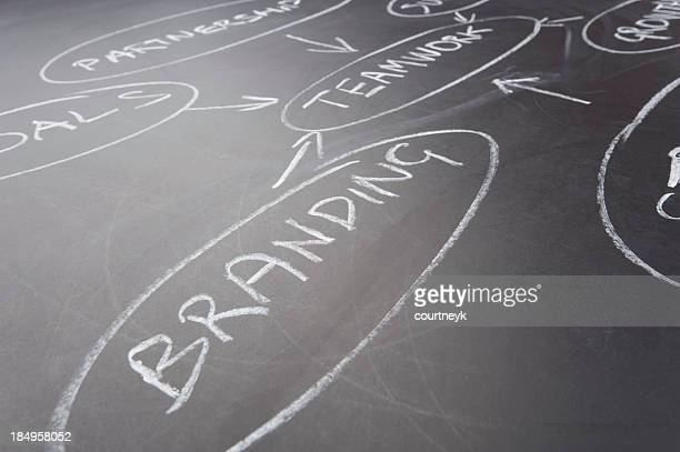 Gros plan sur les mots de la marque dans un plan d'affaires