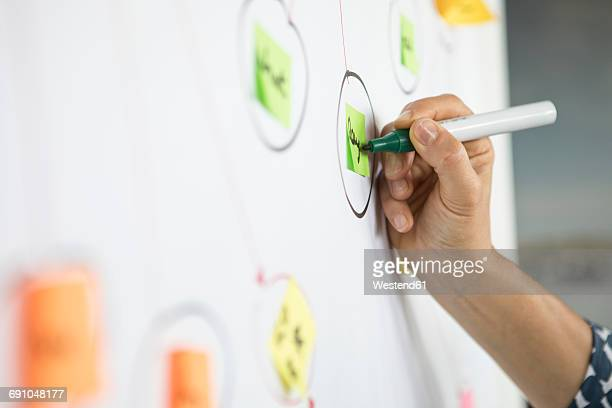 close-up of businesswoman working on mind map - brainstormen stockfoto's en -beelden