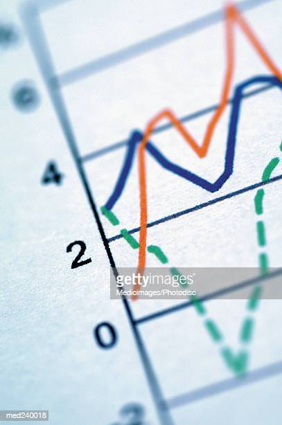 Close-up of markings on a line graph
