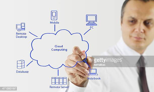 cloud system diagram - computer system diagram stock photos and pictures