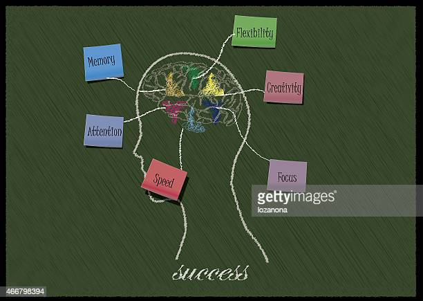Concept of six abilityies for success in human brain