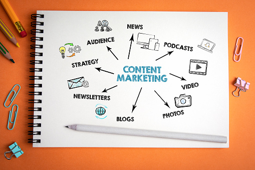 Content Marketing. News, social media, websites and advertising concept 1186285220